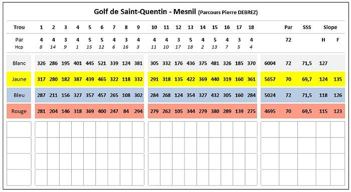 carte score 2013