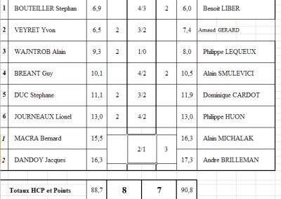 Résultat Coupe de Picardie Senior 2014-2015
